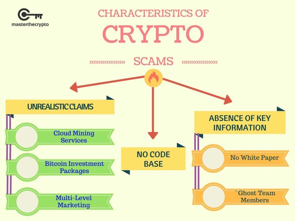 Zo herken je crypto oplichters