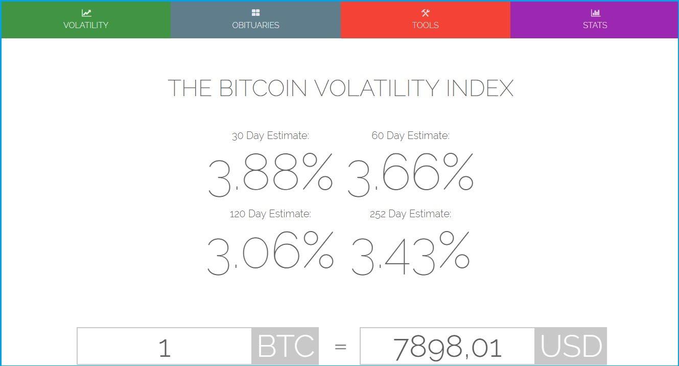 Bitcoin Indexering
