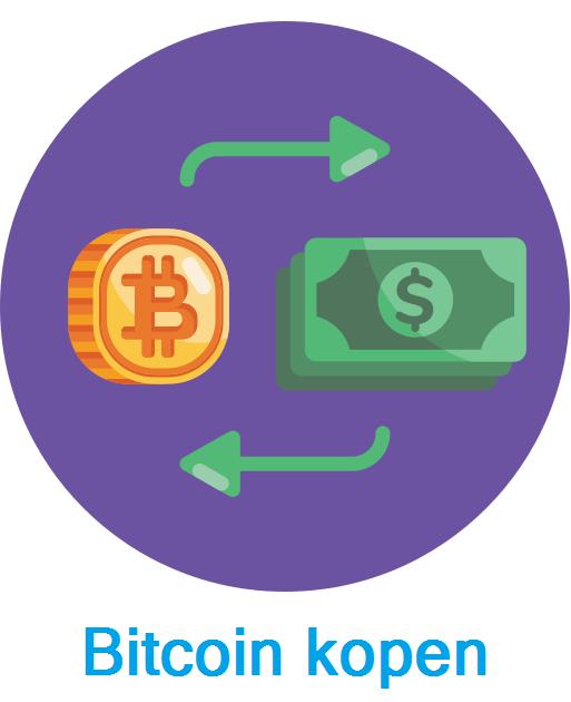 Bitcoin kopen & verkopen
