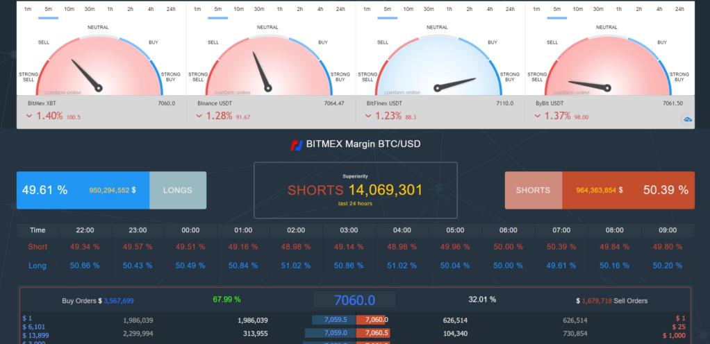 Markt Indexering